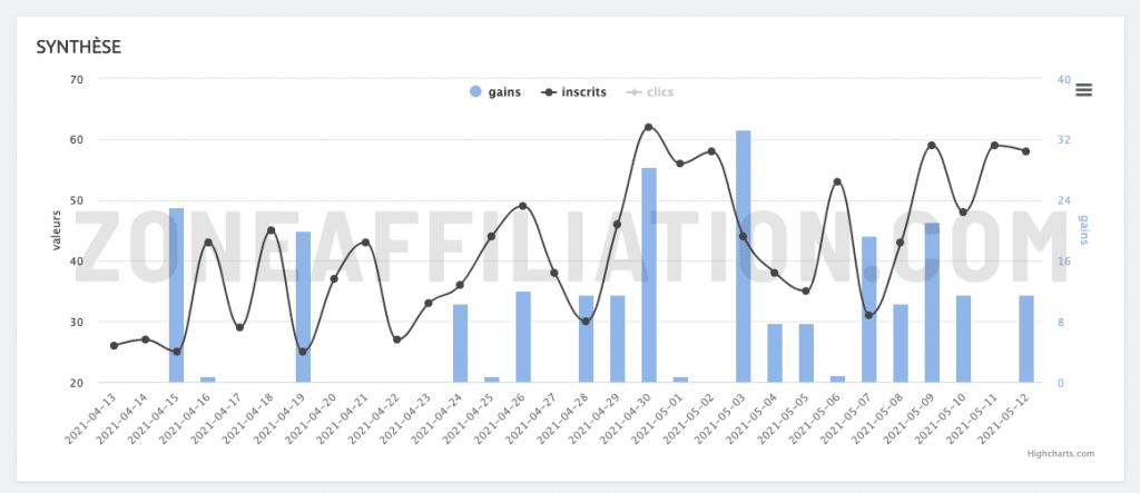 Résultats des gains sur Prelinker